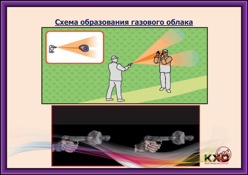 Газовое оружие