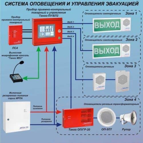 Схема оповещения