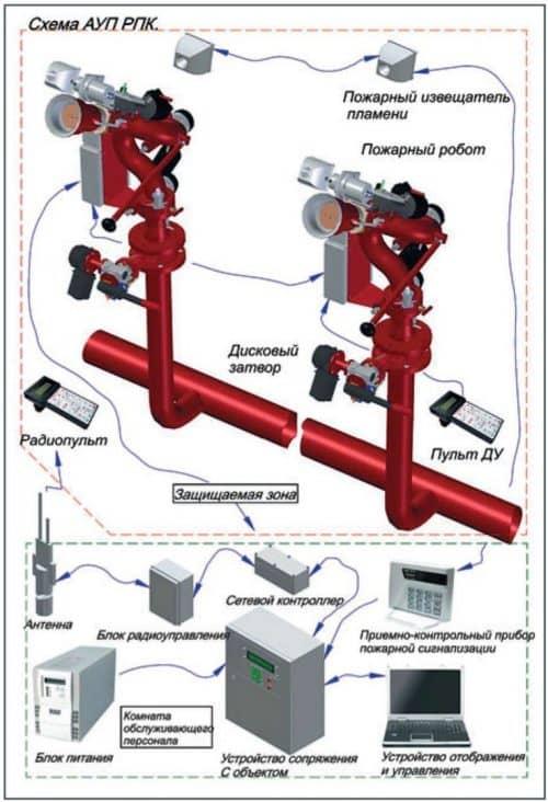 Трубопроводы установок