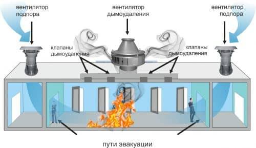 Условия и возможности противодымной вентиляции
