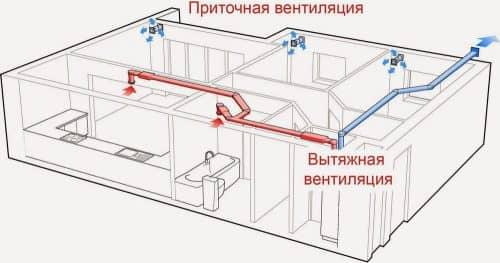 Системы кондиционирования и вентиляции