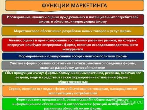 Функции маркетинга в структуре предприятия