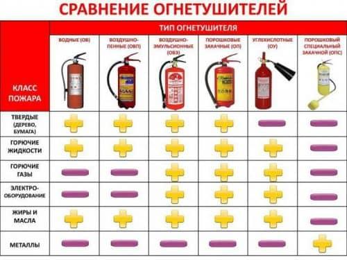Особенности эксплуатации огнетушителей