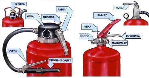 Правила перезарядки огнетушителей