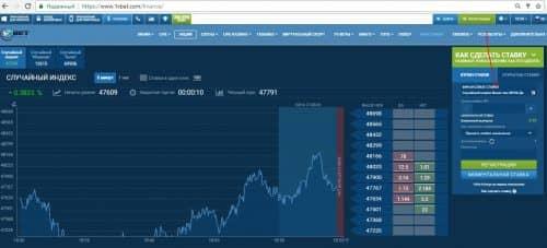 Финансовые ставки в 1хбет