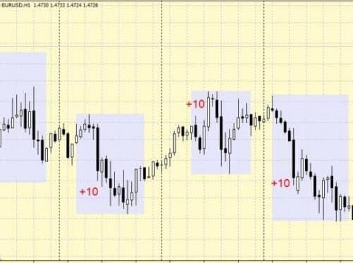 10 пунктов на EUR USD