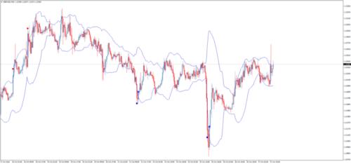 График с индикатором RSI и BB