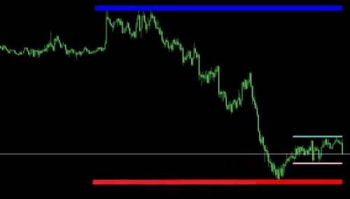 Индикатор ценовых уровней Lines