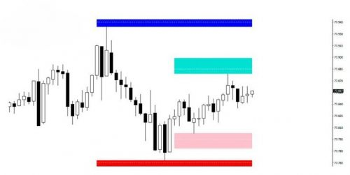 График с индикатором Lines