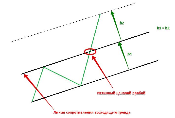Пример расширения канала