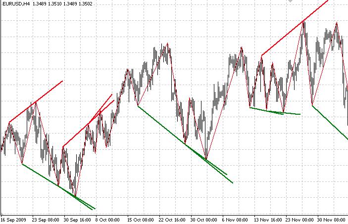 Линии на графике Три индейца