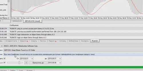 Как протестировать индикатор на платформе мета трейдер 17