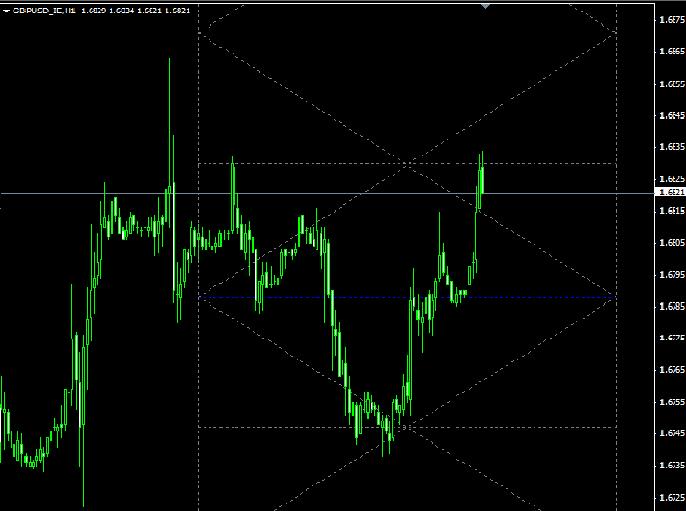 Торговый форекс индикатор ESAZ как работает 2