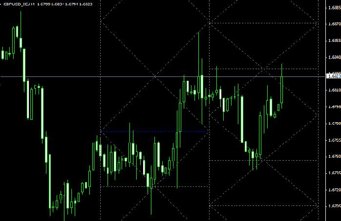 Торговый форекс индикатор ESAZ как работает 3