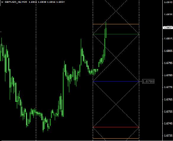 Торговый форекс индикатор ESAZ как работает