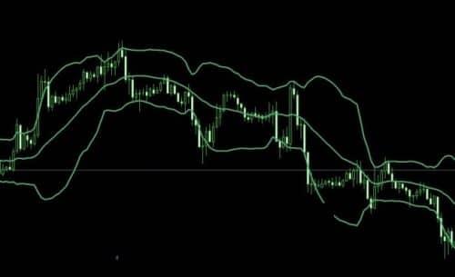 Трендовые индикаторы и осцилляторы 1