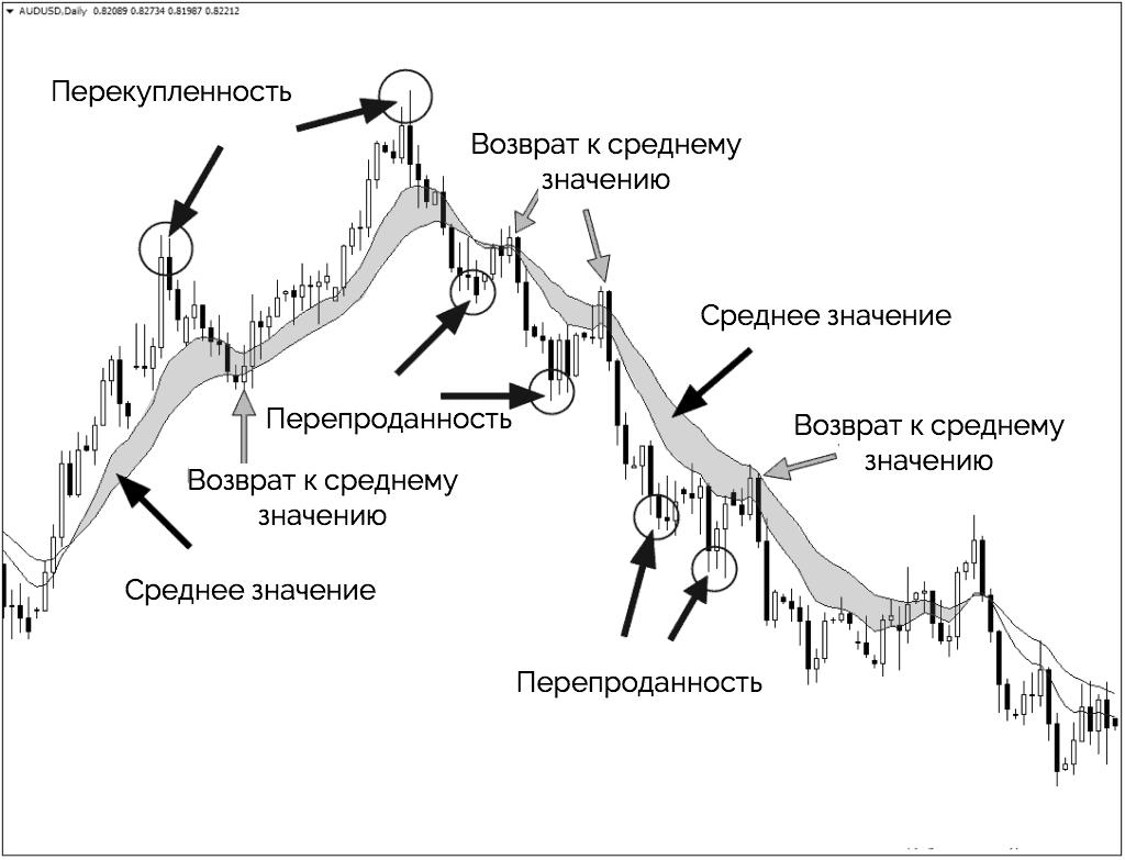 Скользящие средние стратегия 3