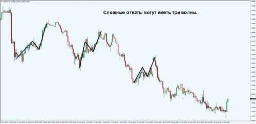 Скользящие средние стратегия 8