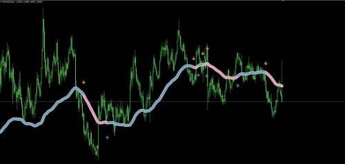 Как использовать индикатор для форекс Focus trend