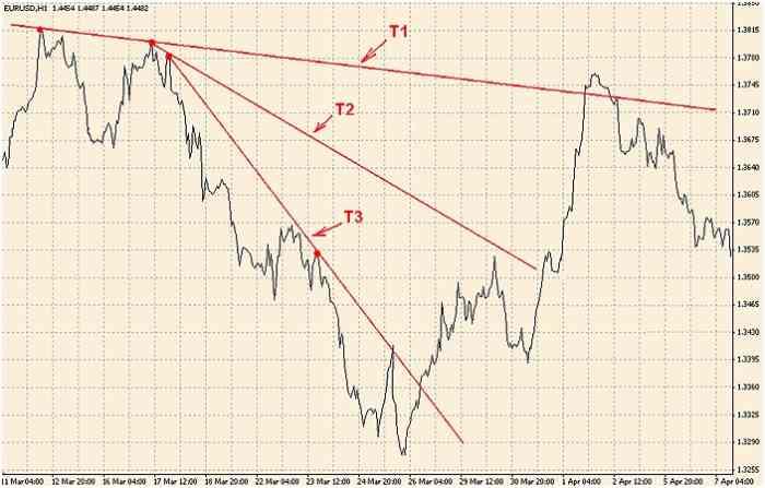 Простая прибыльная стратегия Форекс 9