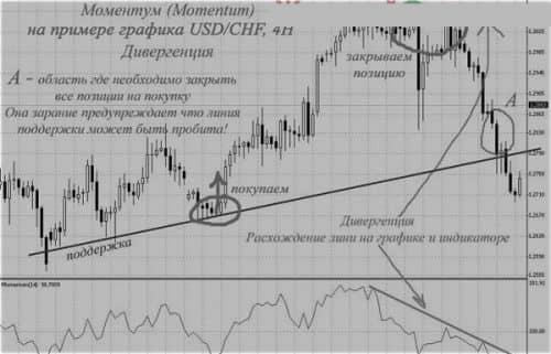 Трендовые индикаторы и осцилляторы 3