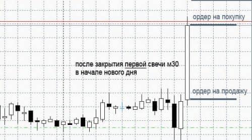 Обзор прибыльных систем Форекс 5