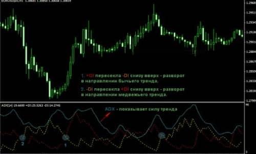 Индикатор направления тренда 2
