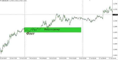 Торговая стратегия Оракул 6