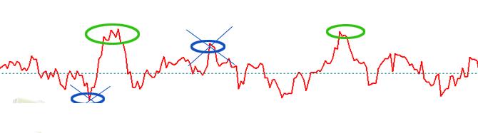 Индикатор ROC 2