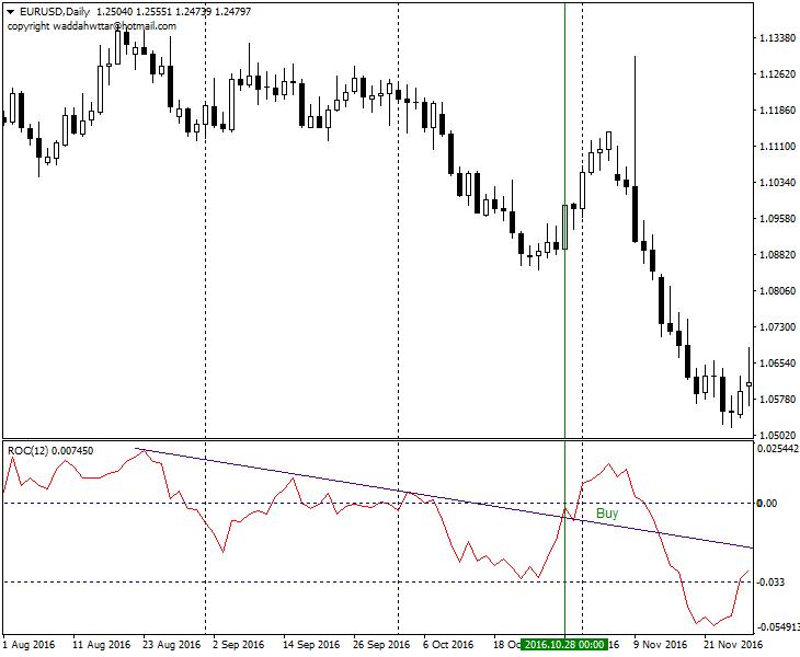 Индикатор ROC 6