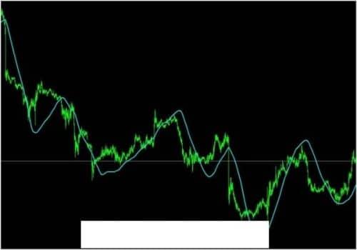 Индикатор направления тренда 5