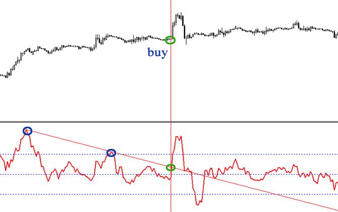 Индикатор ROC 4