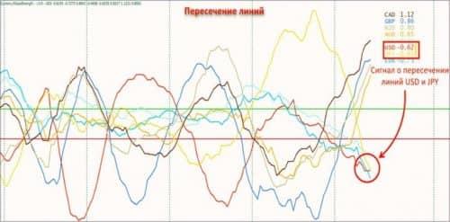 Как использовать индикатор Currency Slope Strength 2