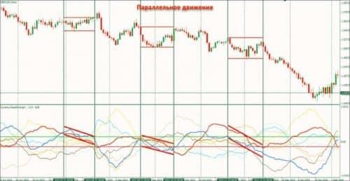 Как использовать индикатор Currency Slope Strength 6
