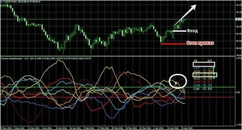 Как использовать индикатор Currency Slope Strength 7