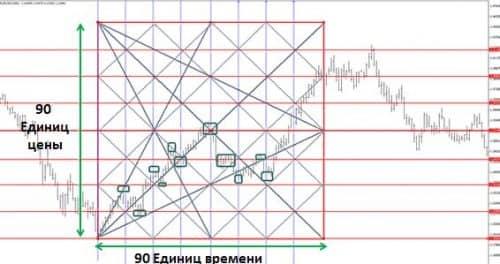 Как использовать торговый индикатор коробка Ганна 1