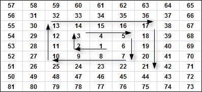 Как использовать индикатор Углы Ганна 1