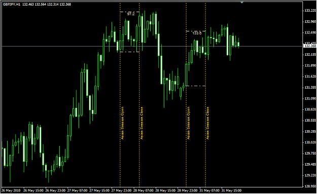 Каков индикатор торговых сессий для mt4 3